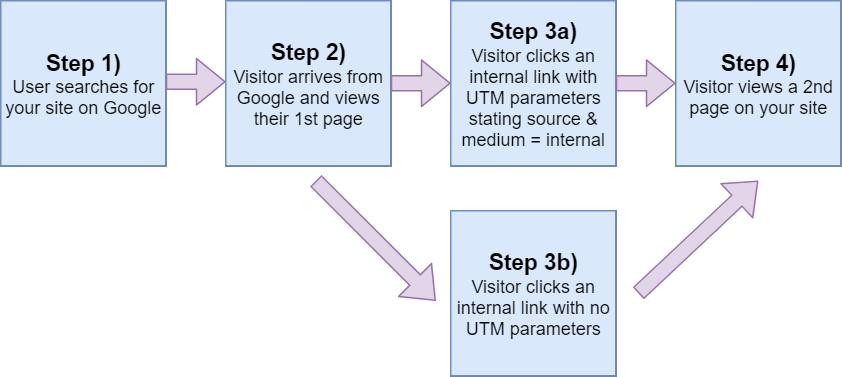 UTM Parameters flowchart
